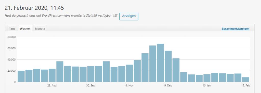 Blogbeitrag Reichweite erhöhen, Jetpack Statistik vom Blog www.ichmussbacken.com, Screenshot Februar 2020