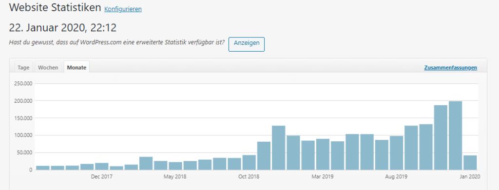 Blogbeitrag Reichweite erhöhen: Statistik: Seitenaufrufe Blog www.ichmussbacken.com, August 2017 bis Mitte Jänner 2020